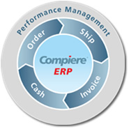 ERP software demo - Web Architecture