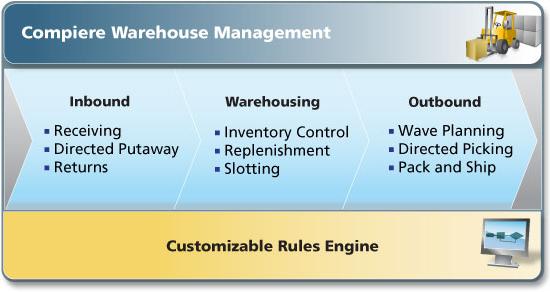 Compiere Erp Warehouse Management